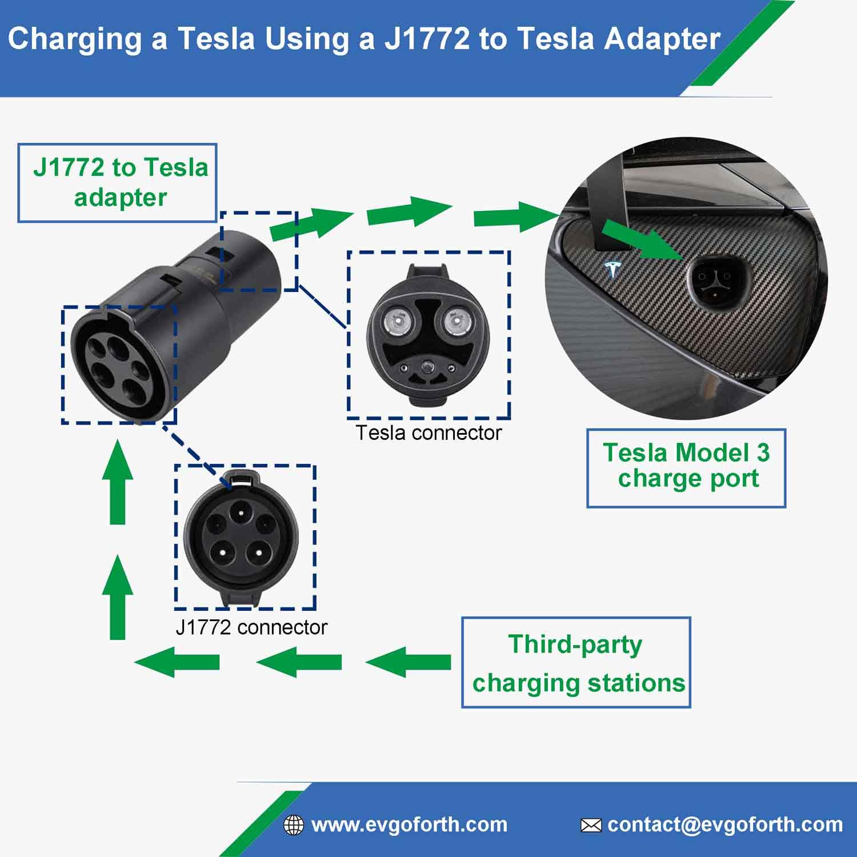 charging a tesla using a J1772 to tesla adapter