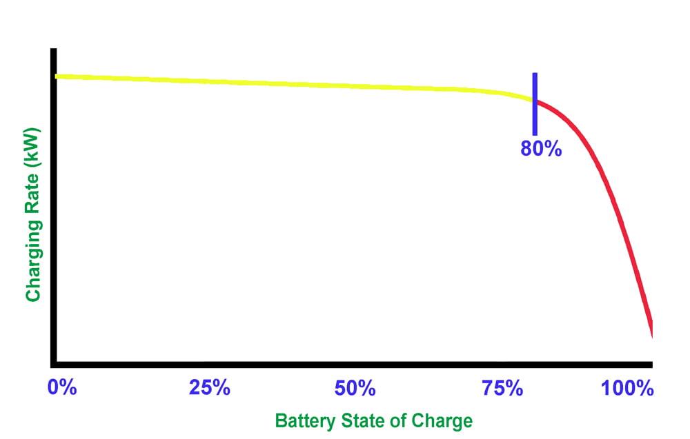 battery depletion