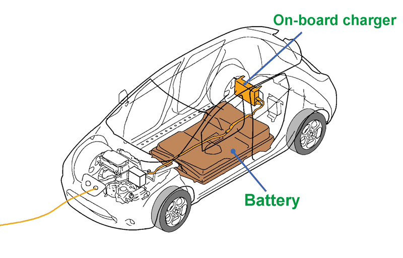 on-board charger-what is an EV charging station