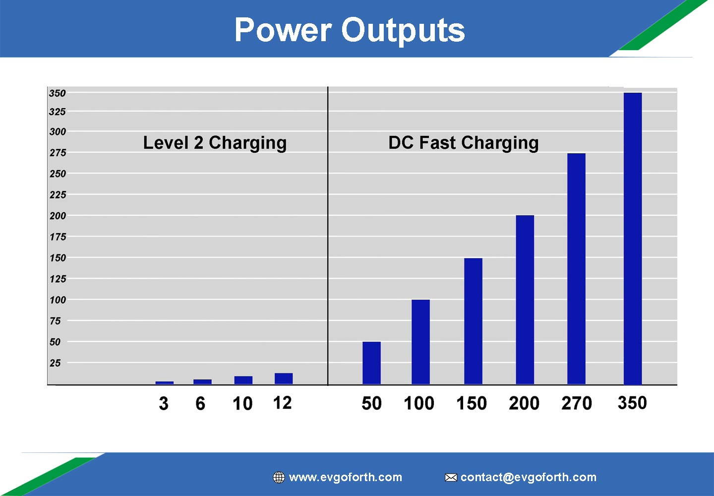 power-outputs-of-charging-stations