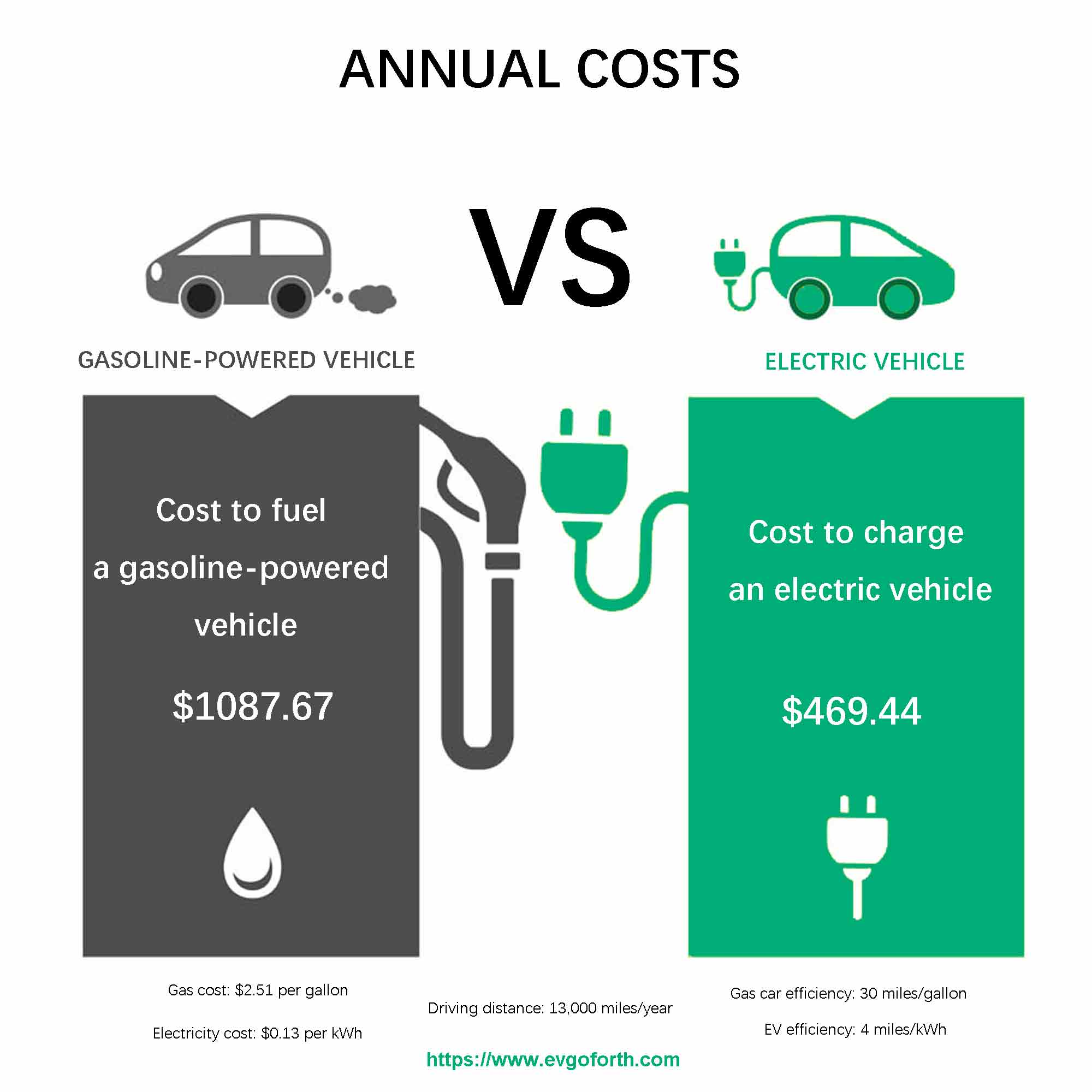electric-car-savings-in-fuel-costs