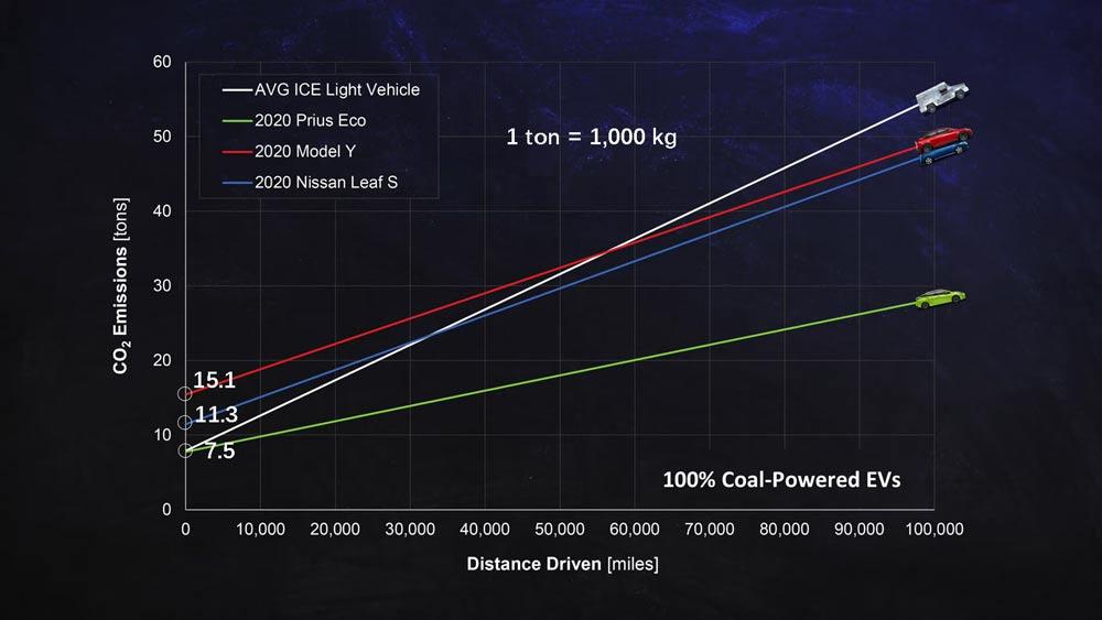 Electric-Car-Vs-Gas-Cars-Graph-1---100%-Coal-Powered-EVs