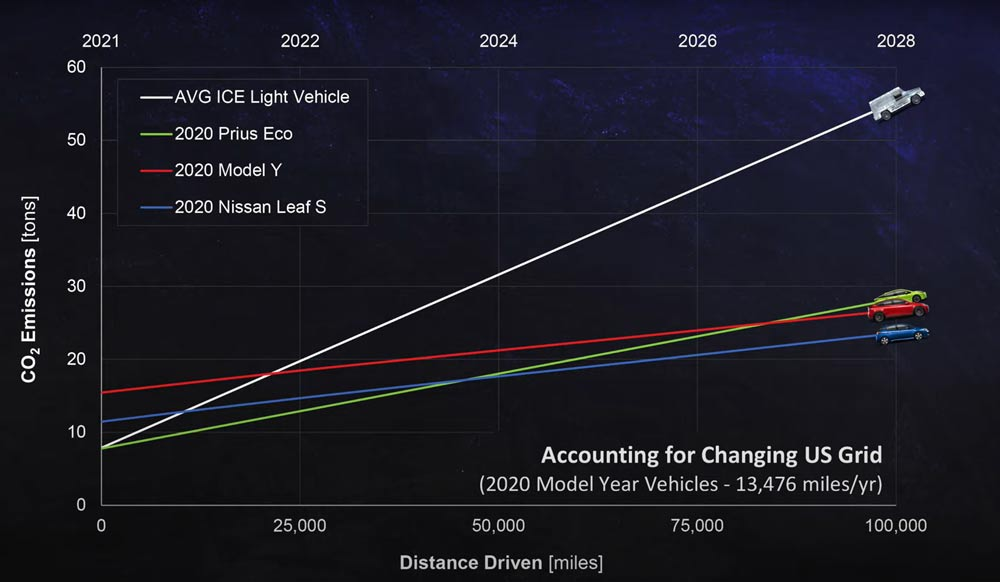 Electric-Car-Vs-Gas-Cars-Graph-3---Accounting-for-Changing-US-Grid-2028