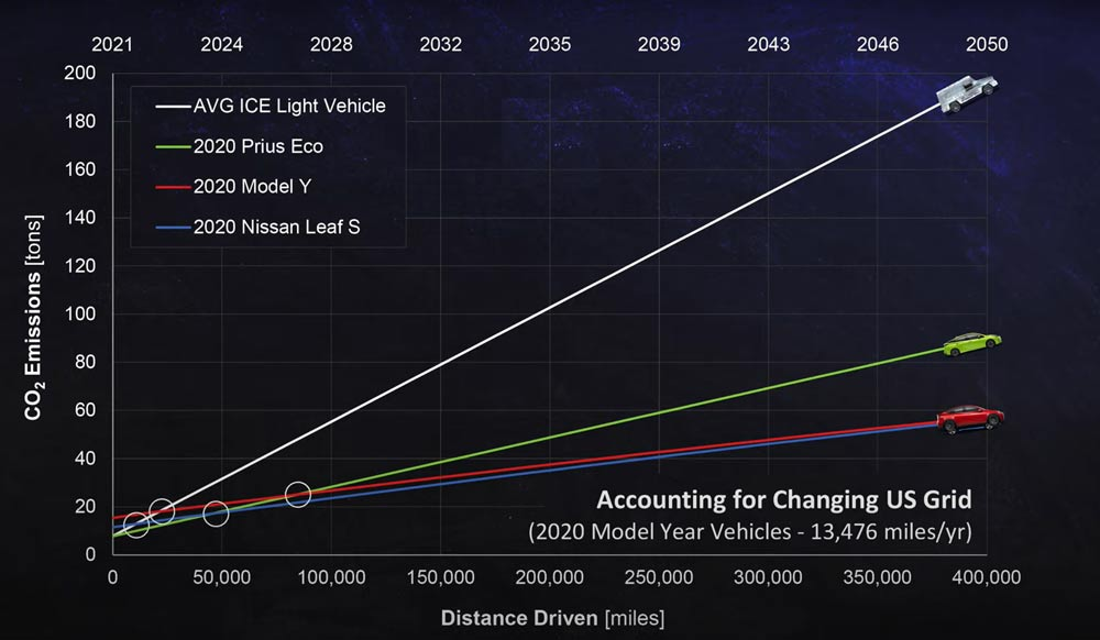 Electric-Car-Vs-Gas-Cars-Graph-3---Accounting-for-Changing-US-Grid-2050