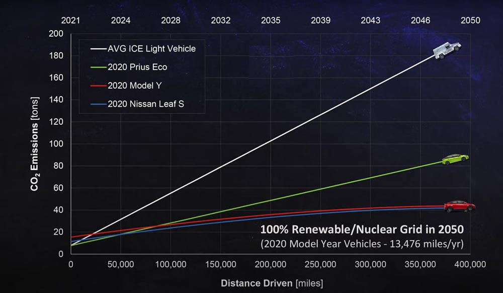 Electric-Car-Vs-Gas-Cars-Graph-4---100%-Renewable-Nuclear-Grid-in-2050