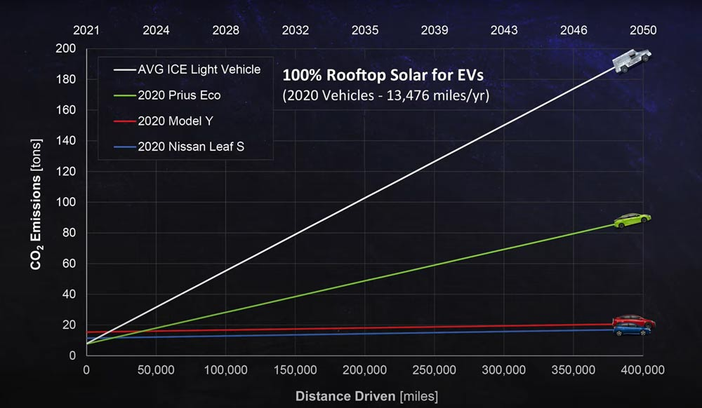 Electric-Car-Vs-Gas-Cars-Graph-5---100%-Rooftop-Solar-for-EVs