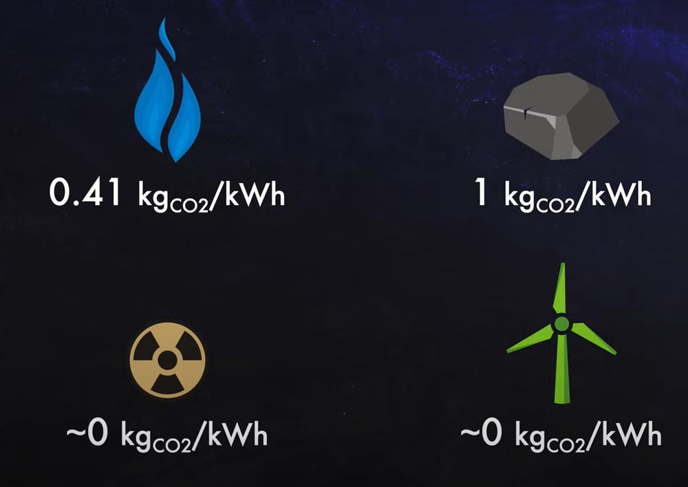 carbon-emissions-of-different-electricity-sources