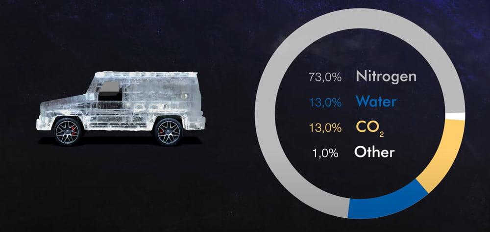 gas-car-emissions-percentage