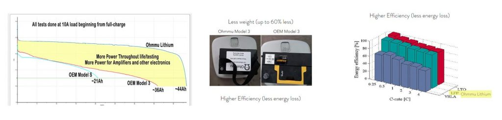 ohmmu-battery-is-more-efficient
